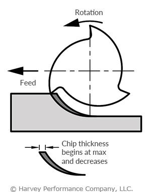 climb milling