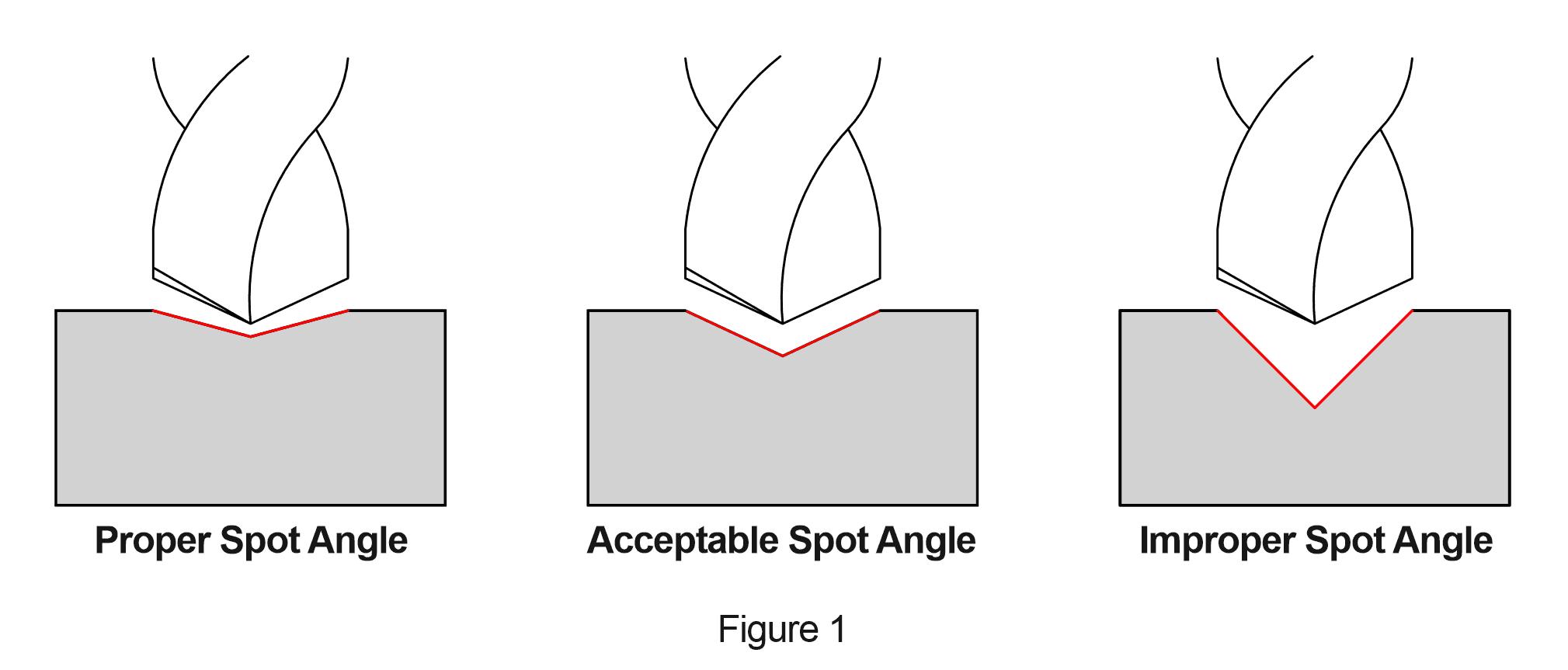 Proper Spot Angle Diagram