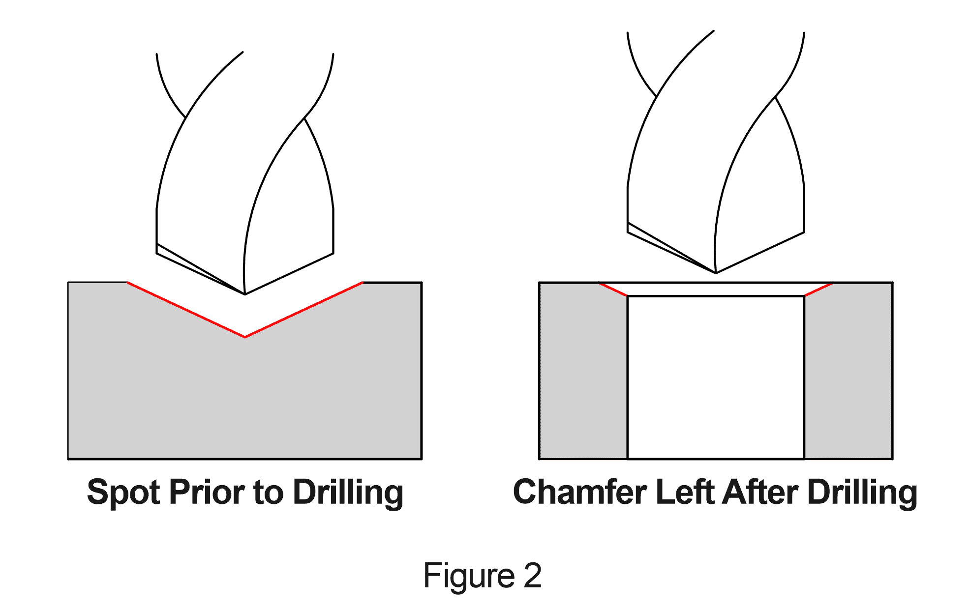Spot Drilling: The First Step to Precision Drilling - In The
