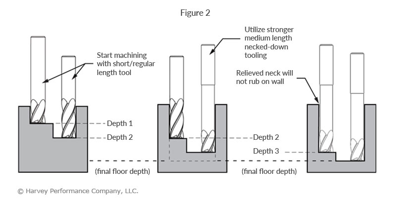 progressive step drilling