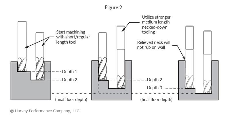 deep cavity milling