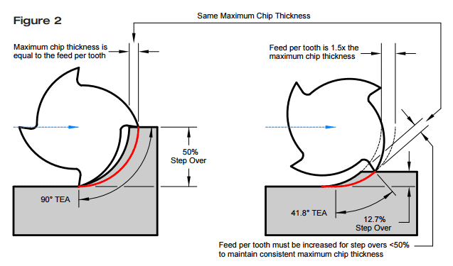 radial chip thinning