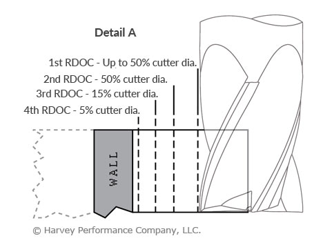 thin wall milling