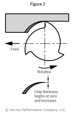 conventional milling
