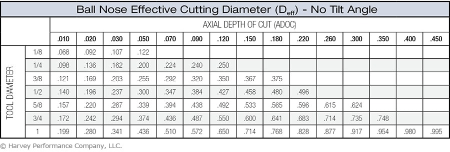 ball nose effective cutting diameter chart