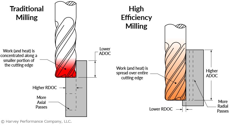High Efficiency Milling Material Removal Rate