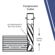 compression cutters