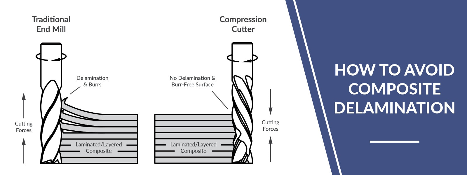 How To Avoid Composite Delamination With Compression