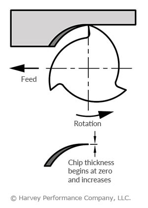 tool chatter and conventional milling