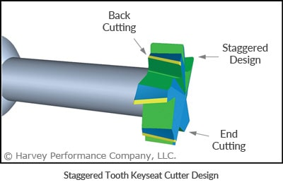 staggered tooth keyseat cutter