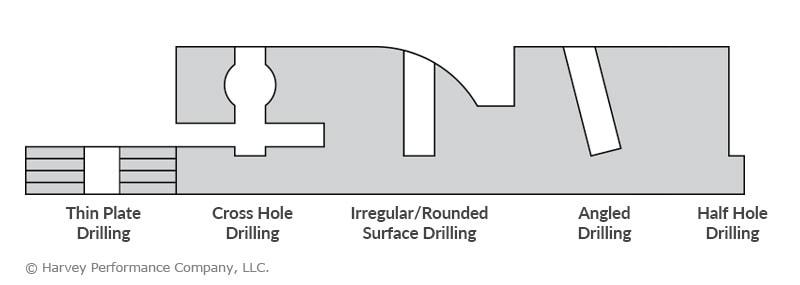 Flat Bottom Drill Operations