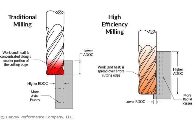 high efficiency milling