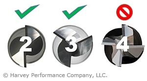 flute count for aluminum