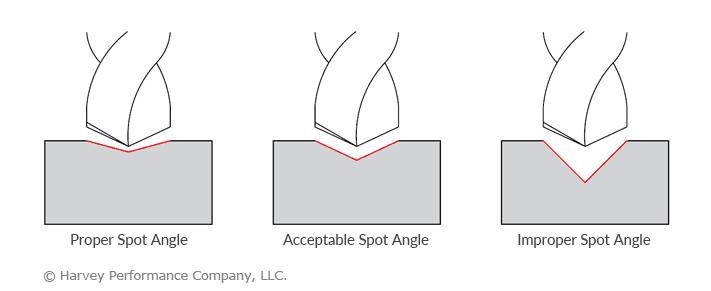 spotting drill correct angle
