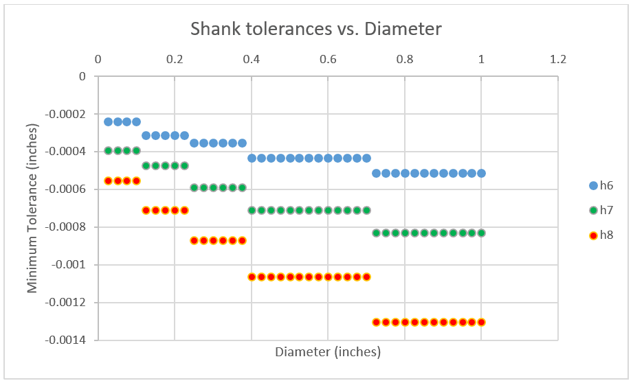 shank tolerances
