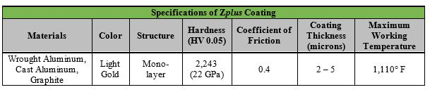 zplus coating specification chart