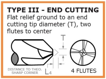 Type III Chamfer Cutter overview