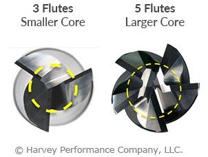 graphic showing difference between core sizes on 3 flute and 5 flute slotting tools