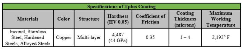 tplus coating specification chart