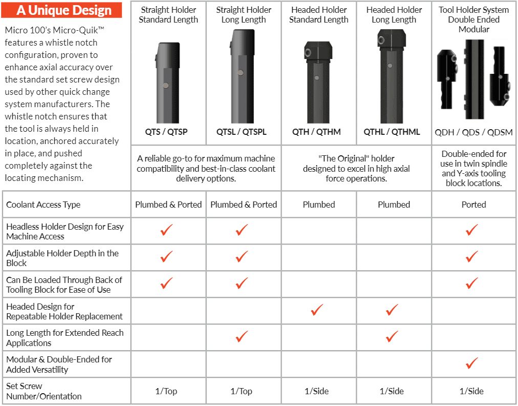quick change tool holder selection chart for Micro100