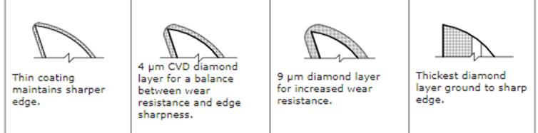 diamond tool coatings